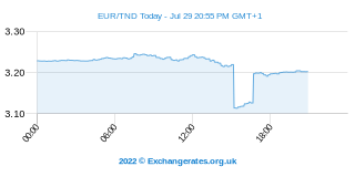 Euro - Dinar Tunisien Intraday Chart