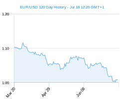 120 day EUR USD Chart