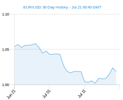 30 day EUR USD Chart