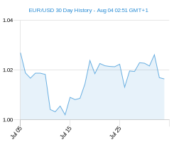 EUR USD chart - 30 day