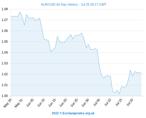 Eur To Usd