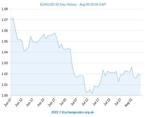 Dollar To Pound Forecast Usd Gbp Recovers Eur Advances 0 24 Per Exchange Rate