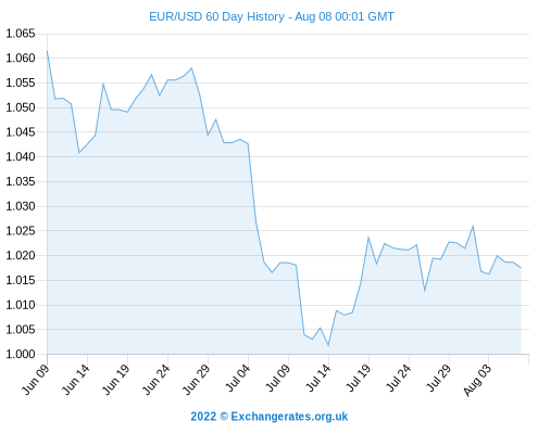 US Dollar(USD) To Euro(EUR) This is the page of currency pairs, US Dollar(USD) convert to Euro(EUR). Below shows the current exchange rate of the currency pairs updated every 1 minutes and their exchange rates history graph.