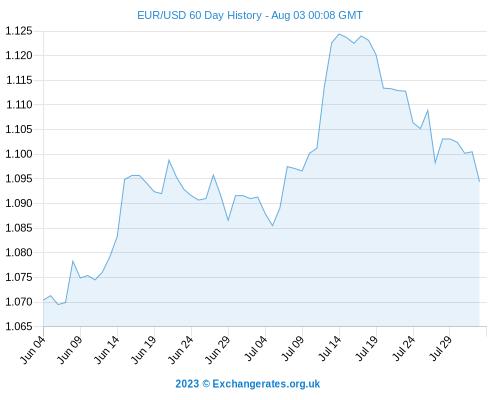 Euro trading