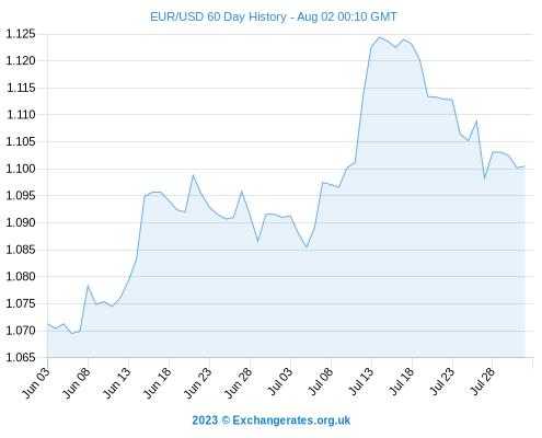 Euro Outlook Eur Gbp Exchange Rate Slumps Shows Gains Vs Us Dollar Ru Aus Rand
