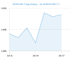 EUR USD chart - 7 day
