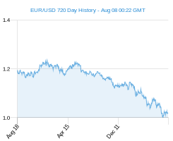 EUR USD chart - 2 year