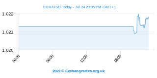 Euro - Amerikaanse Dollar Intraday Chart