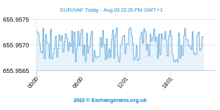 Euro - Franco Africano Intraday Chart