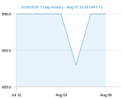 EUR XOF chart - 7 day