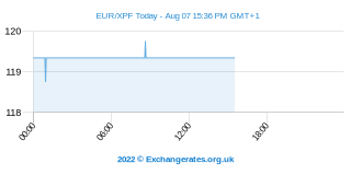 Euro - Pacific Franc Intraday Chart