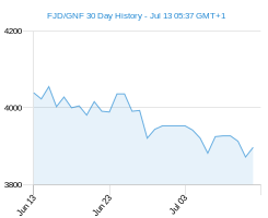 FJD GNF chart - 30 day