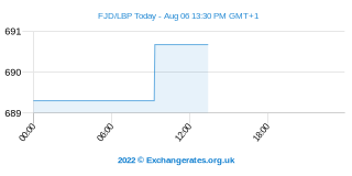 Dollar fidjien - Libanais Pound Intraday Chart