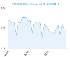 FJD SGD chart - 30 day