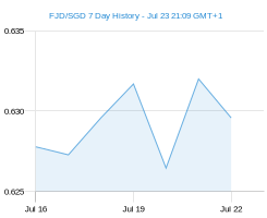 FJD SGD chart - 7 day