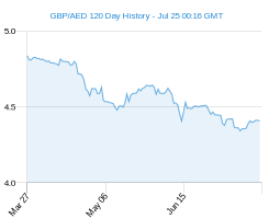 120 day GBP AED Chart