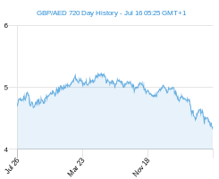 GBP AED chart - 2 year