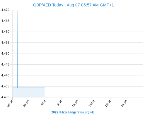 GBP AED Chart