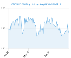 120 day GBP AUD Chart