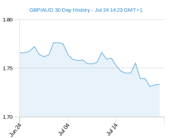 30 day GBP AUD Chart