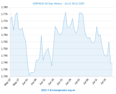 Gbp aud forex forecast