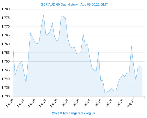 Australian Dollar To US Dollar Exchange Rate Forecast: Will GBP To AUD Continue To Decline?
