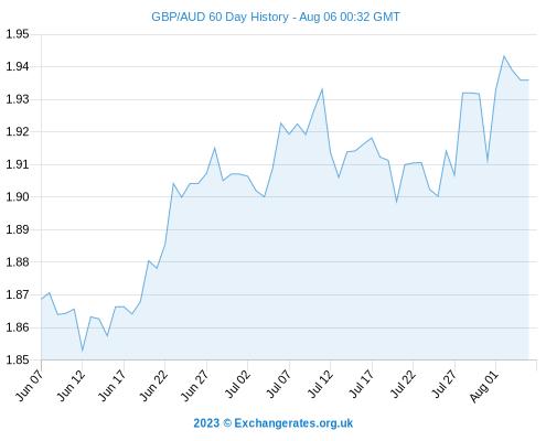 Pound To Aus + NZ Dollar, Rand & Turkish Lira - GBP Exchange Rate Gains Vs AUD CAD NZD & ZAR
