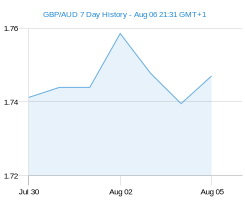 GBP AUD chart - 7 day