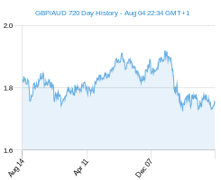 GBP AUD chart - 2 year