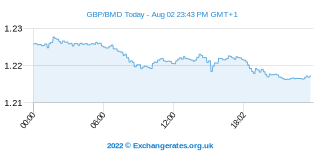 Livre Sterling - Bermudes Dollar Intraday Chart