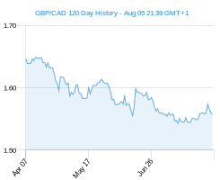 120 day GBP CAD Chart