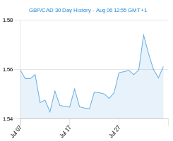 30 day GBP CAD Chart