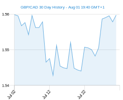 GBP CAD chart - 30 day