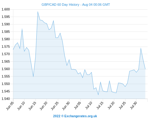 Pound Sterling (GBP) To Canadian Dollar (CAD) Exchange Rate Retains Gains But CAD Advances ...