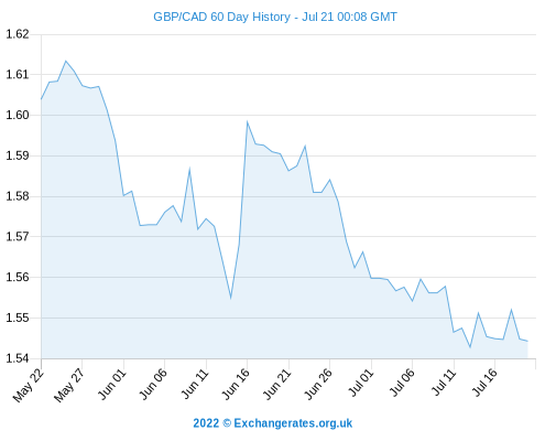 Canadian Dollar Forecasts Gbp Cad Exchange Rate Lower Cdn Declines Vs Euro