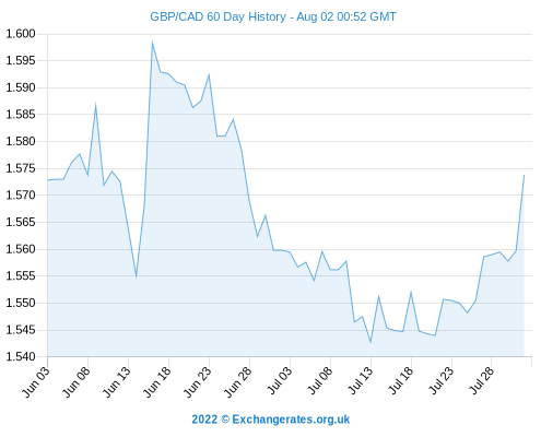 Pound Sterling To Canadian Dollar (GBP/CAD) Exchange Rate Drops On Today's UK Retail Sales
