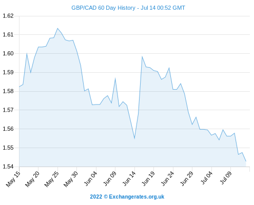 Pound Sterling To Canadian Dollar Gbp
