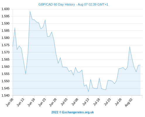 Best Pound To Canadian Dollar Money Transfer Rates As Gbp Cad Hits One Month Exchange Rate Highs