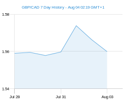 GBP CAD chart - 7 day