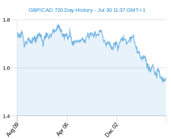 GBP CAD chart - 2 year