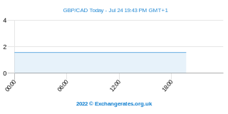 Livre Sterling - Dollar canadien Intraday Chart