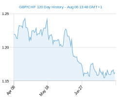 120 day GBP CHF Chart