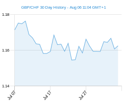 30 day GBP CHF Chart