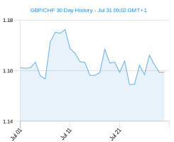 GBP CHF chart - 30 day