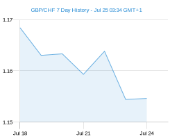 GBP CHF chart - 7 day