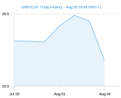 GBP CZK chart - 7 day