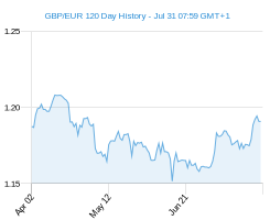 120 day GBP EUR Chart