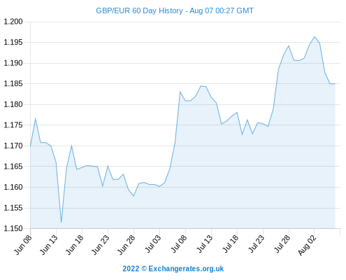 Exchange Rate Forecasts 2017 Pound Sterling Gbp Euro Eur