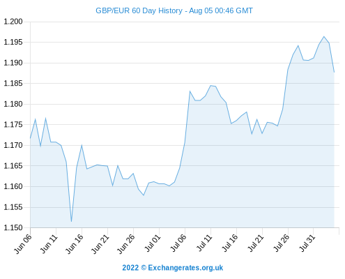 UK Data Sends Pound To Dollar Exchange Rate Lower; Sterling To Euro Rate Trends Lower Today