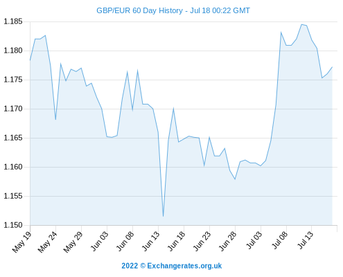 BEST Pound To Euro Exchange Rate Today: GBP/EUR Slips Further From 2014 Peak Of 1.267